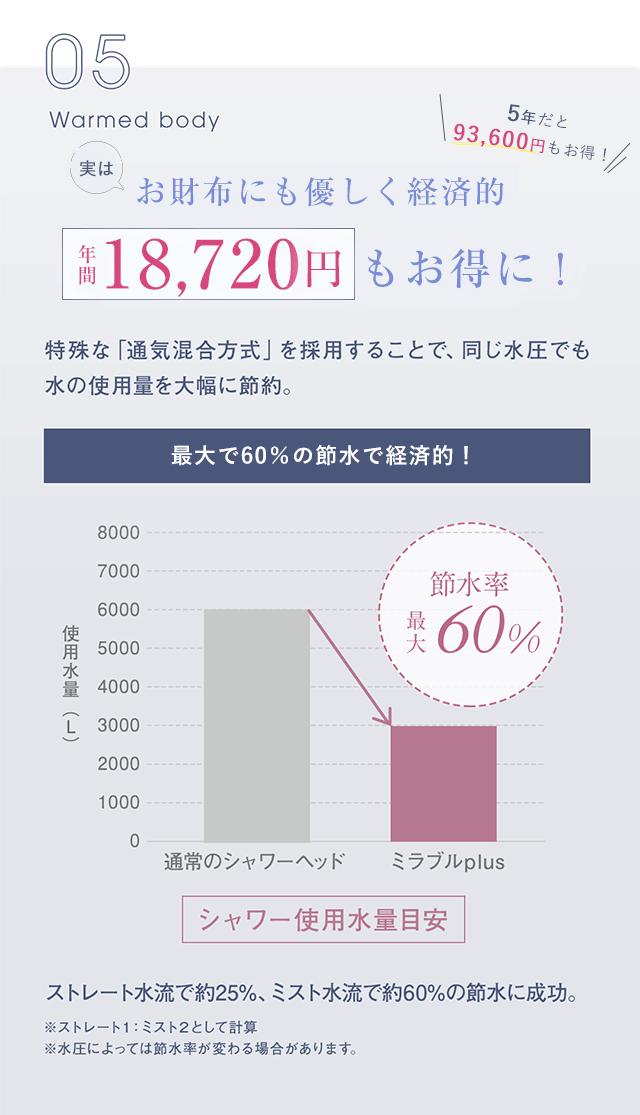お財布にも優しく経済的。最大60%の節水